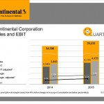 After Successful 2015: Continental Shapes Digital Future, Backed by Strong Financial Position