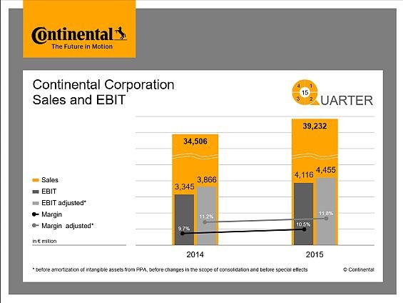 Continental Sales and EBIT 2015 (Graphic: Continental AG)